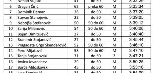 19. zimski maraton samoprevazilazenja Niš 2.3.2014-rezultati-top25