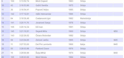 22 Novosadski maraton 12.10.2014-top30